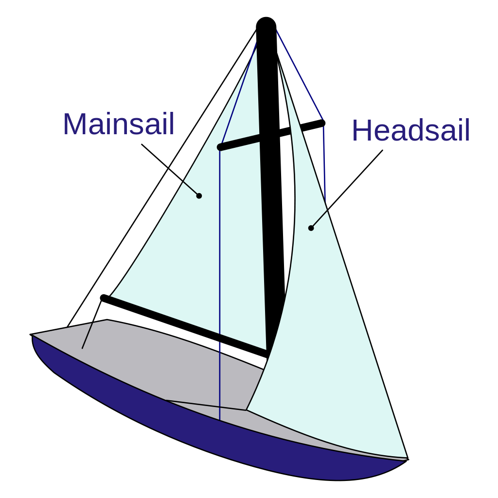 Diagram of a Bermuda or Marconi rig on a typical monohull sloop.
