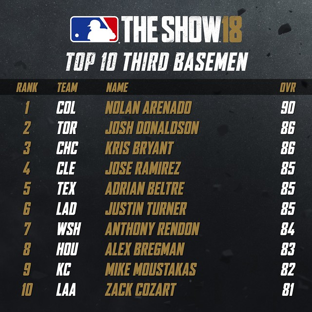 MLB18 Top 10 - THIRD BASEMEN