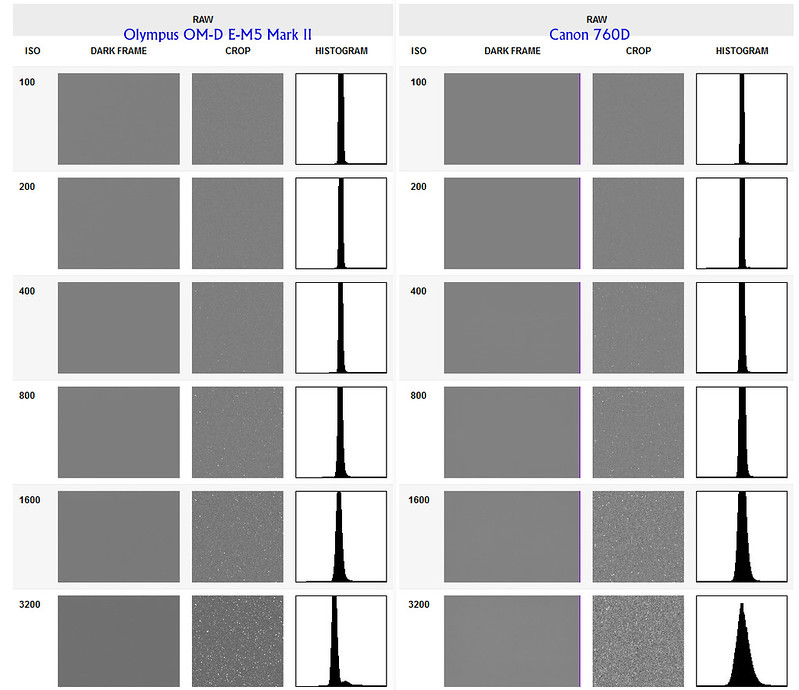 OMDEM5mark2_vs_Canon760D-noise-optycznepl