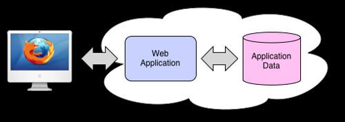 standard_web_architecture