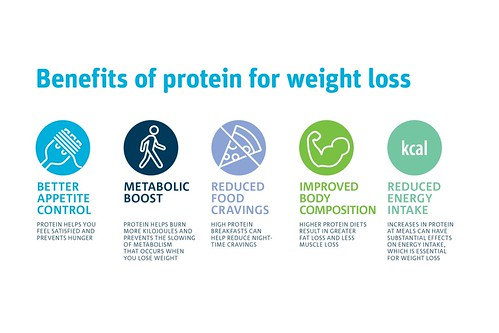 Natureal - Benefits of Protein for Weight Loss