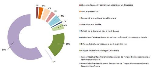 Résultats des procédures amiables 2016
