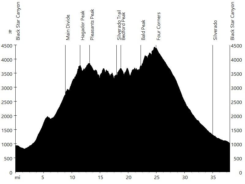 Santa Ana Mountains • Route Profile