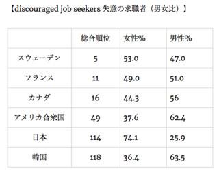 失意の求職者(男女比)