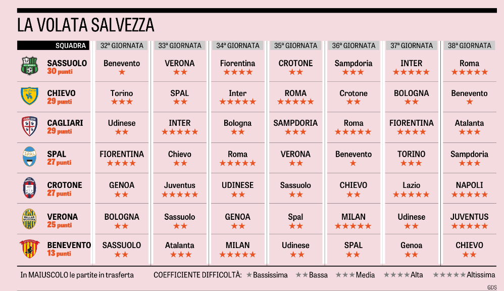 Gazzetta Calendario Serie A.Serie A La Lotta Salvezza Hellas Live