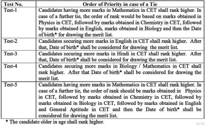 CET Delhi Tie Solving Criteria