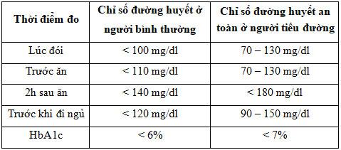 Chỉ số đường huyết mục tiêu - Theo khuyến cáo của Trung tâm Joslin Diabetes Center