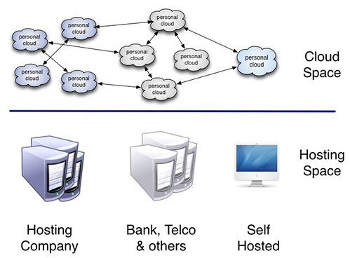 hosting space and cloud space in personal clouds