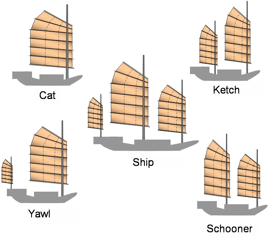 Types of junk-rigged watercraft.