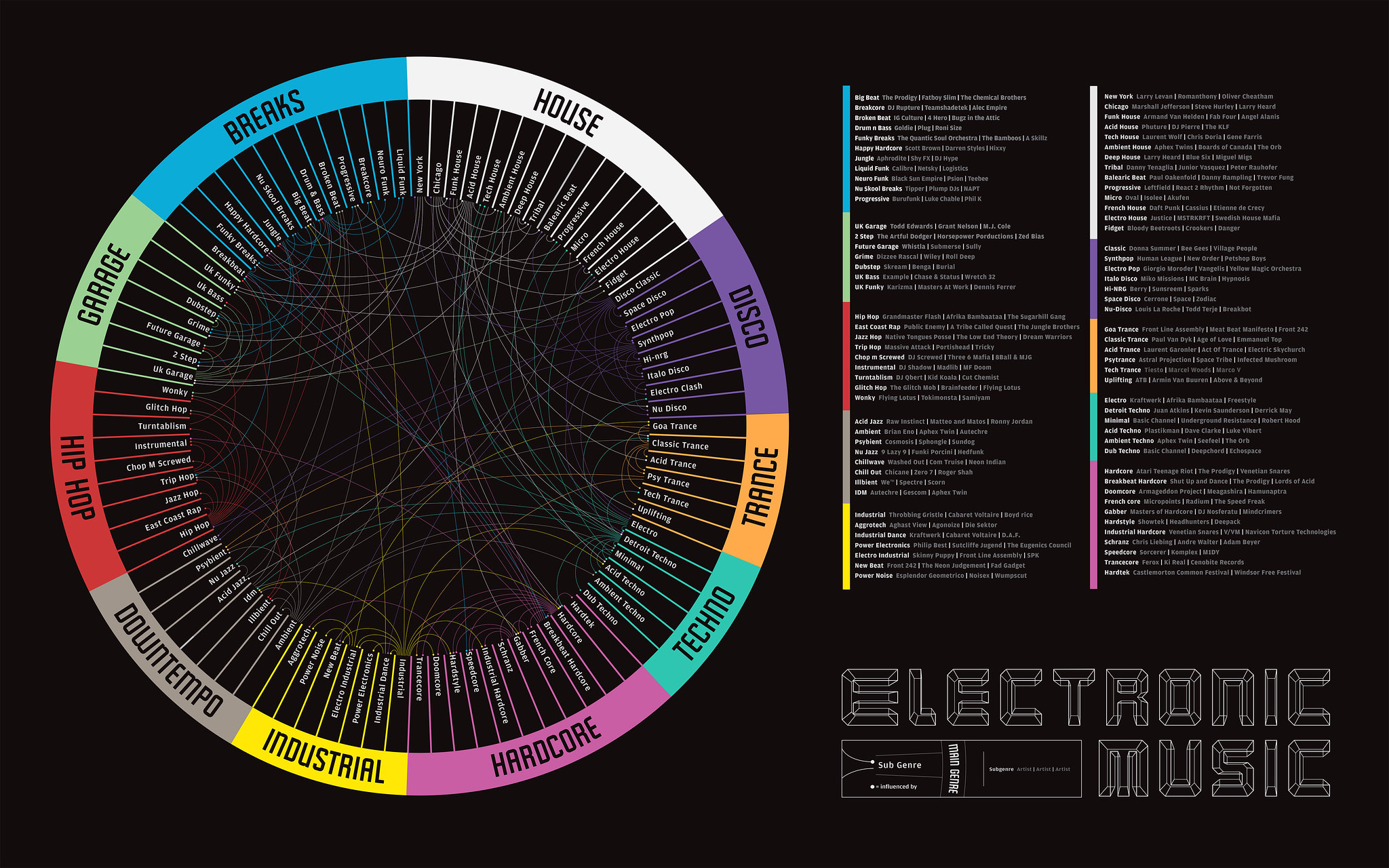 Electronic Music Guide Infographic Chart