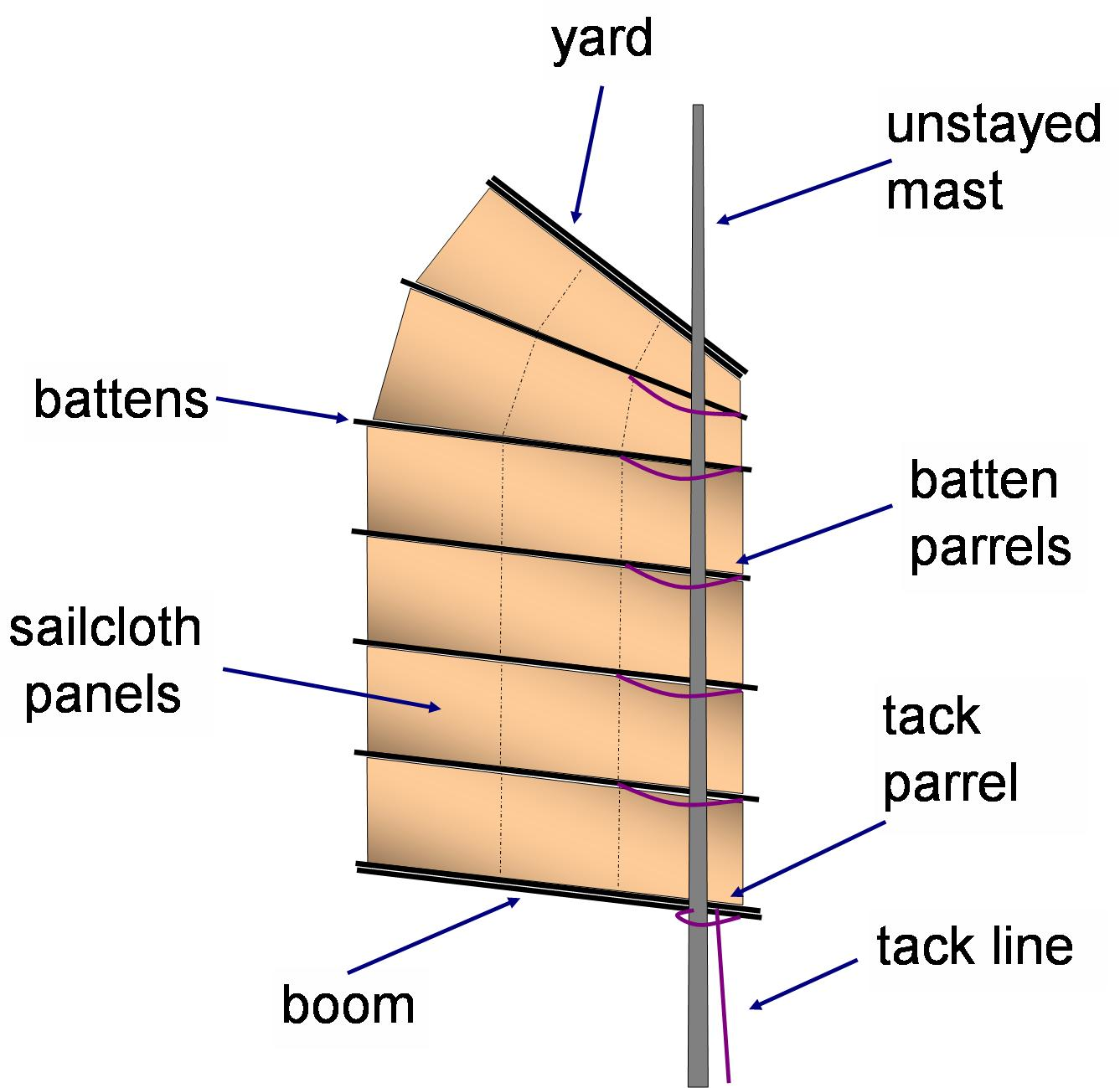 The components of a junk sail.