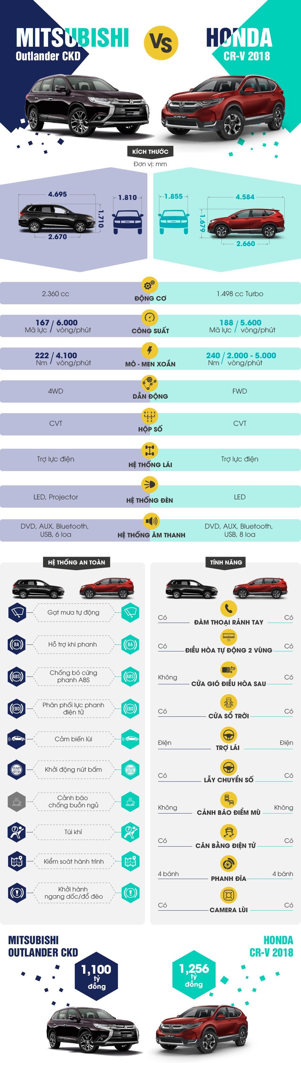 So sánh xe 7 chỗ Mitsubishi Outlander 2018 và Honda CR-V 2018 tại Việt Nam