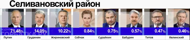 Выборы 18 марта 2018 года