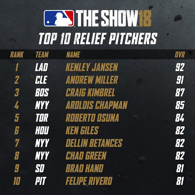 MLB18 Top 10 - RELIEF PITCHERS