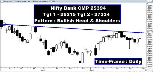 Bank Nifty Bullish H&S