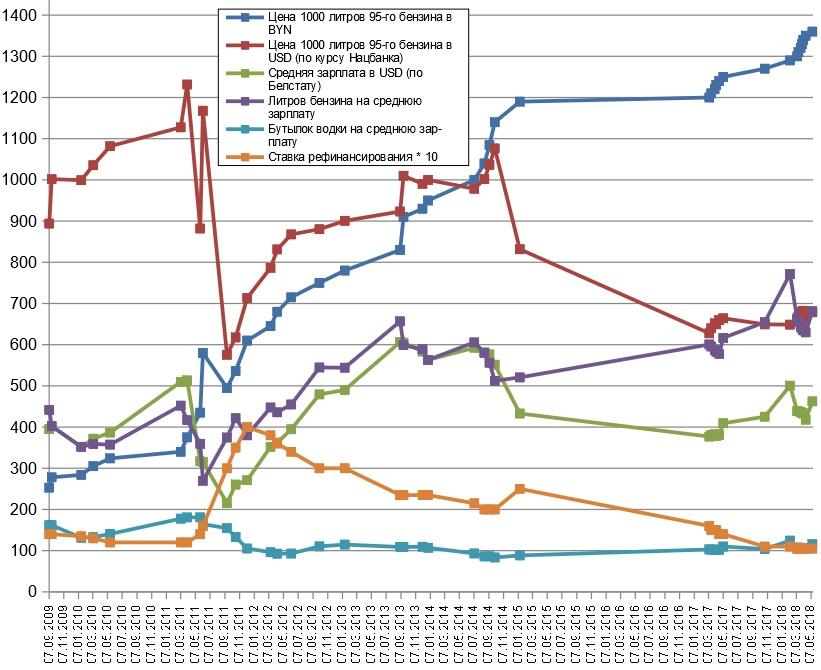 График бензин-зарплата-водка 20180512