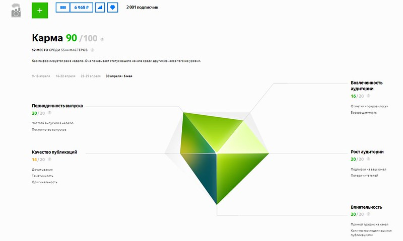 УРА! Первые 2 000 подписчиков в моём канале Яндекс.Дзен есть! канал, расти, очень, большего, неплохо, лучшую, промышленность, родом, России, можно, почитать, Кстати, некоторые, посты, заходят…, Теперь, Друзья, неравнодушные, подписались, прошу