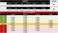Pivot NZDUSD (1)