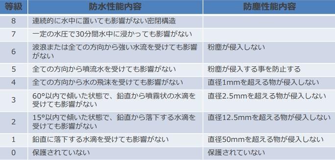 IP防水防塵