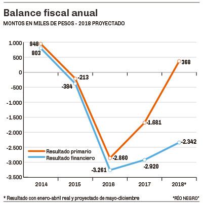 Balance fiscal