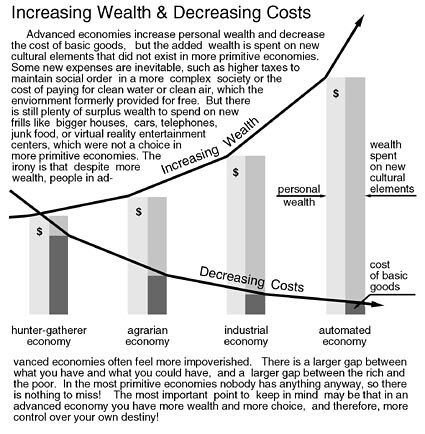 Increasing Wealth & Decreasing Costs