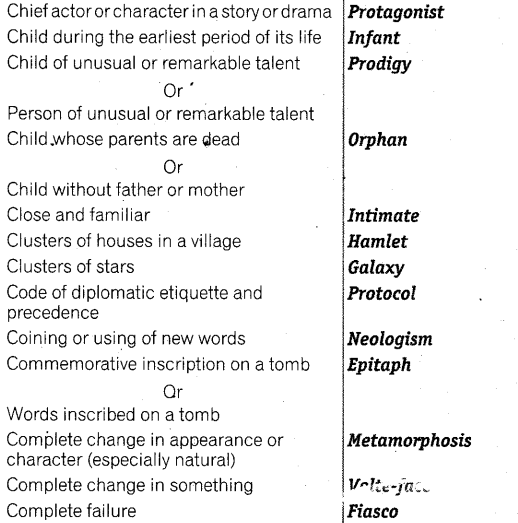 SSC CHSL Topic Wise Study Material - English Language - One Word Substitution 10