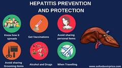 Hepatitis Prevention and Protection Tips