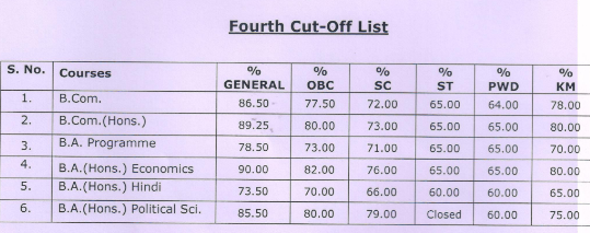 Shyam lal college evening fourth cut off