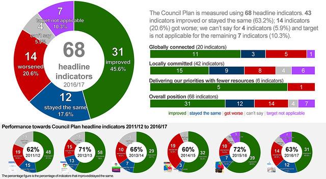 資訊圖像案例_Coventry City Council_Council Plan 2016-17 End of Year Performance Report