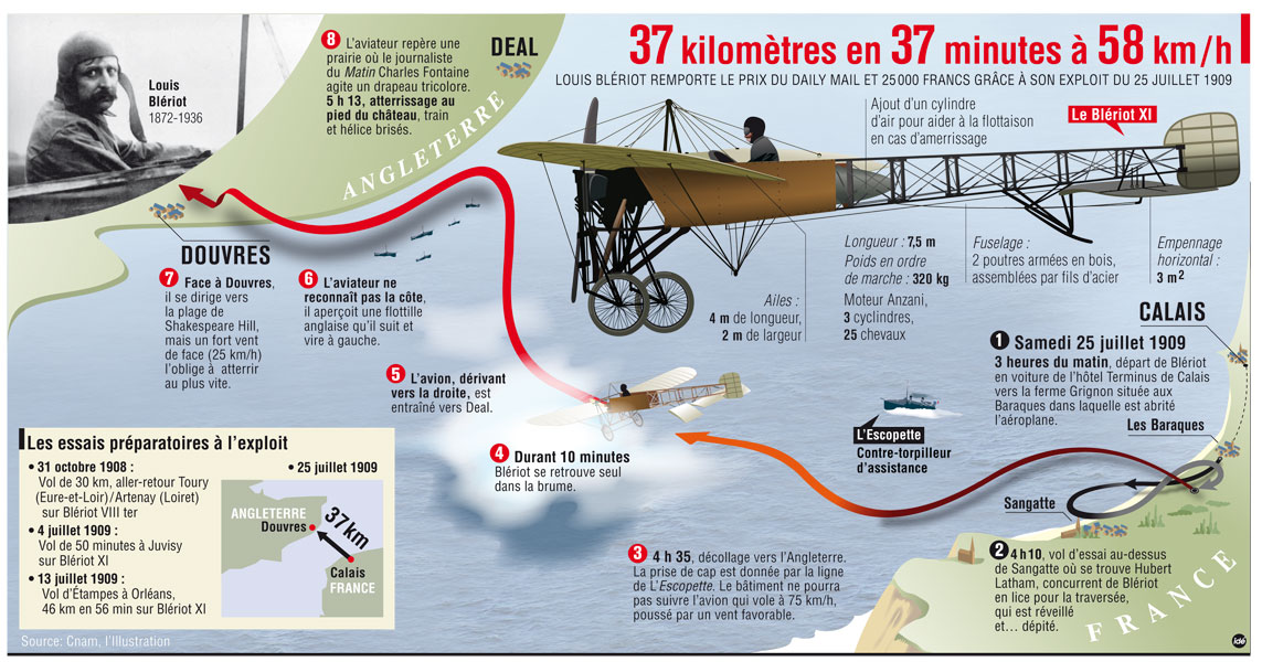 French graphic detailing the flight across the English Channel by Louis Bleriot on July 25, 1909.