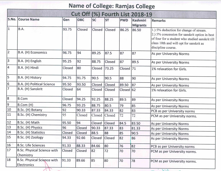 Ramjas College Fouth Cut Off