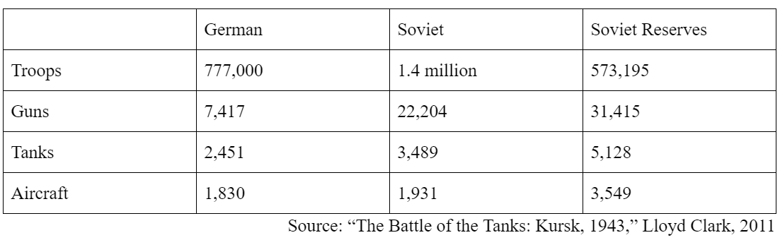 Battle of Kursk on