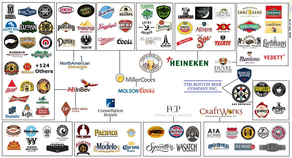 Какие пивные бренды принадлежат крупным компаниям