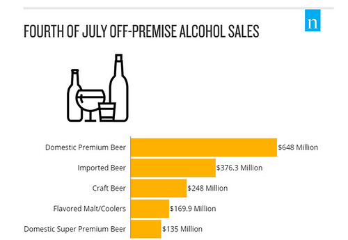 4th of July Beer Sales