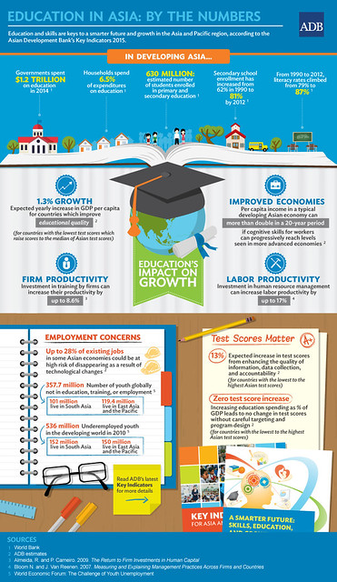 資訊圖像案例_Asian Development Bank_Education in Asia - By the Numbers