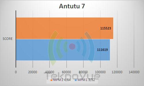 ASUS Zenfone Max PRo M1 VS - Antutu 7