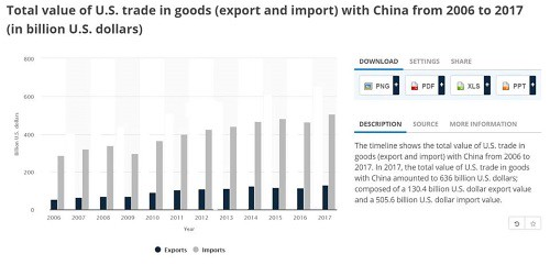 us_trade_in_goods