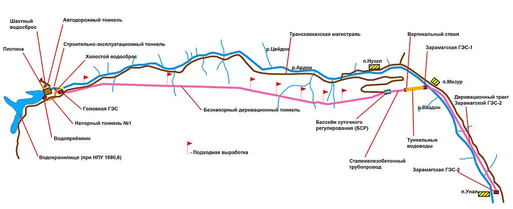 2 Схема каскада Зарамагских ГЭС