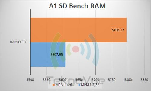 ASUS Zenfone Max PRo M1 VS - A1 RAM
