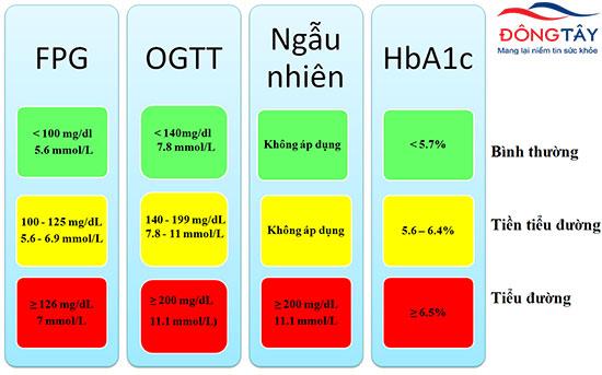 Thông tin toàn diện về chỉ số tiểu đường không thể bỏ qua