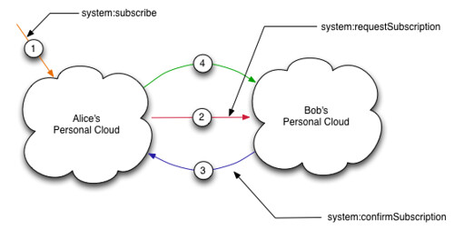 Subscriptions between personal clouds