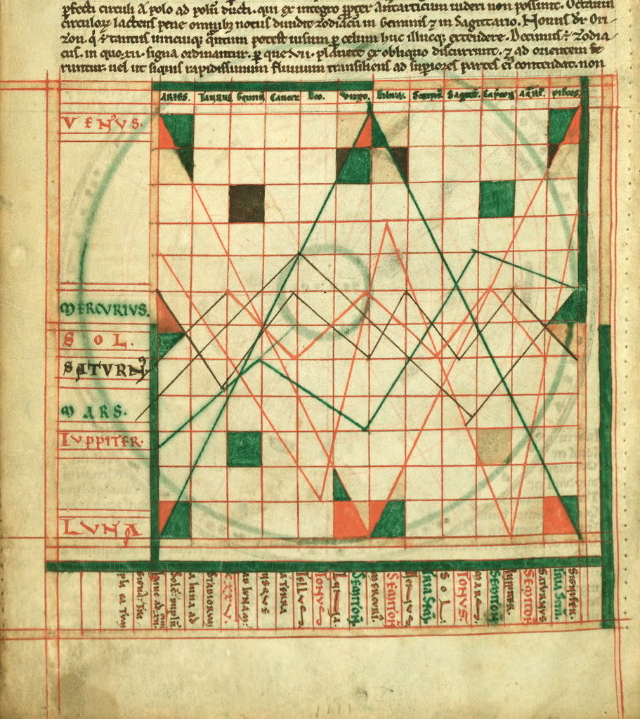 Cosmography Mcript (12th Century) – The Public Domain Review on