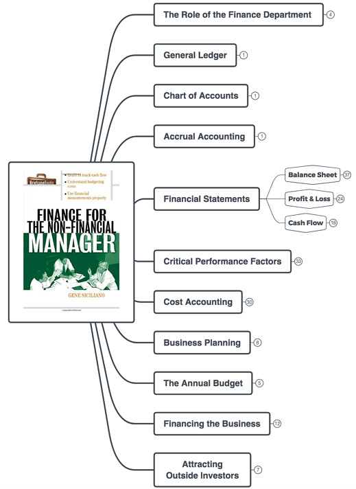 Finance for Non-Financial Managers TOC
