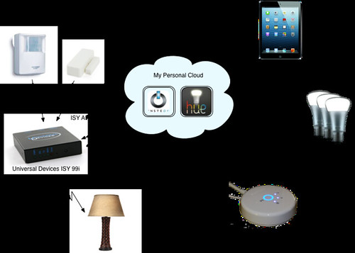 interop diagram for my personal cloud