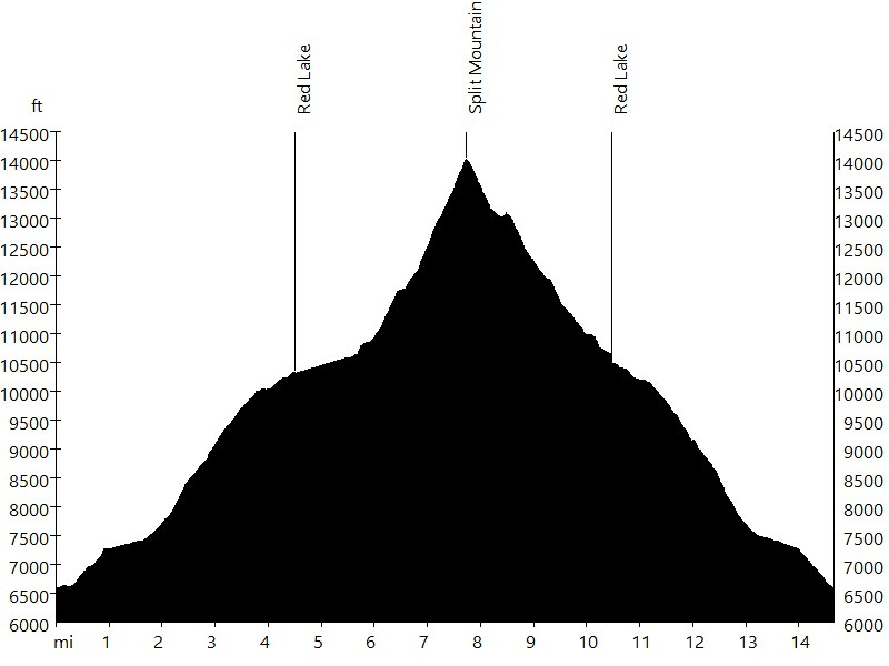 Split Mountain • Route Profile