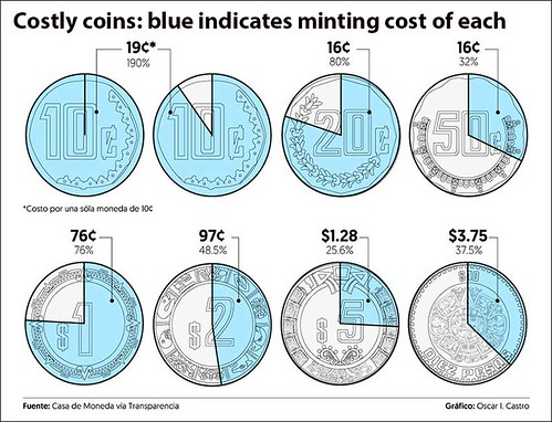 Mexico Coin Production Costs