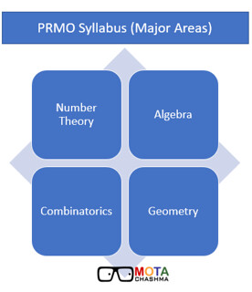 PRMO Syllabus Major Areas