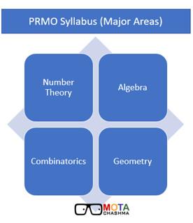 PRMO Syllabus 2019 - Check Important Topics, Books, Exam Analysis