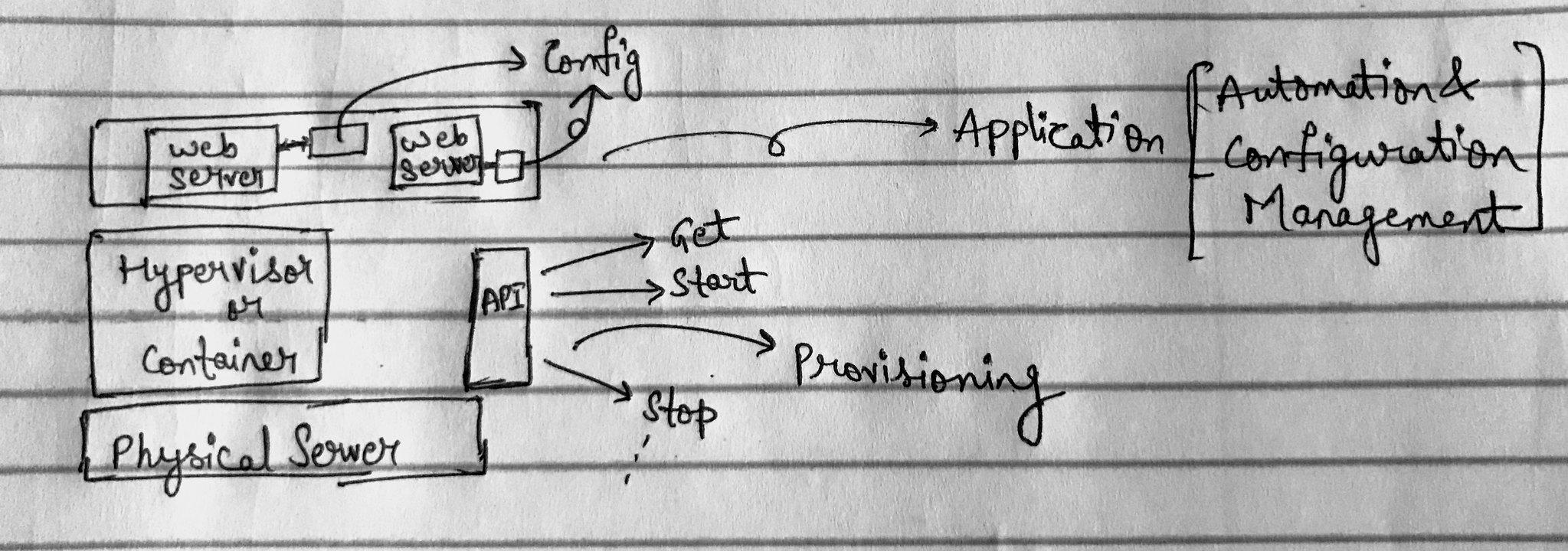 Application Scenario