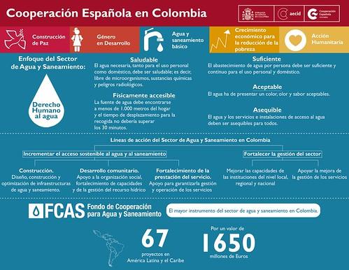 Infografía FCAS